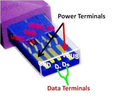 USB port diagram